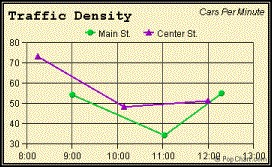 traffic density graph